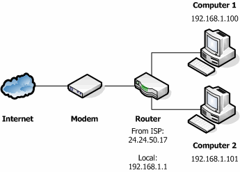 Network with Router