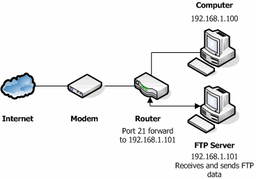 Network with Router and FTP Server