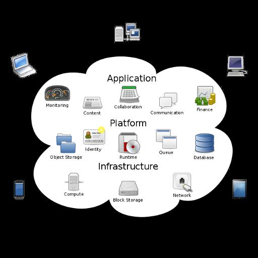 Three Cloud Computing Myths