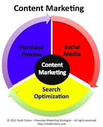 Content Marketing: The Present Phase of Online Marketing?