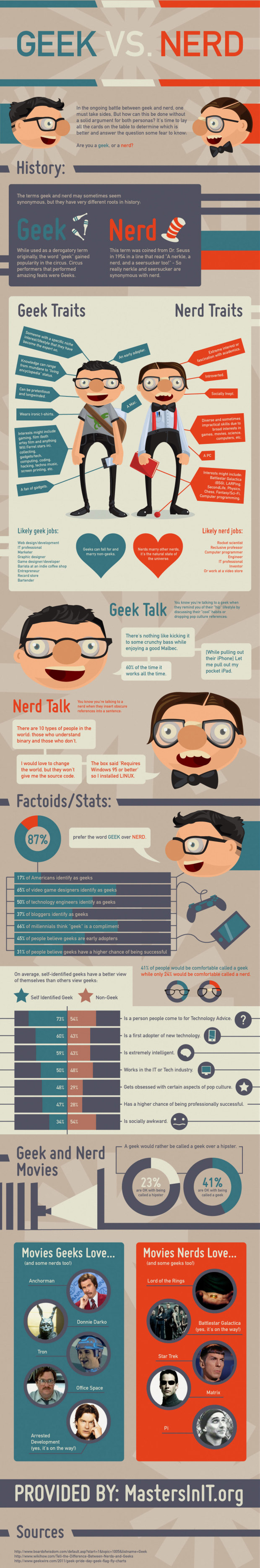 Understanding the Difference Between Geeks and Nerds - Infographic