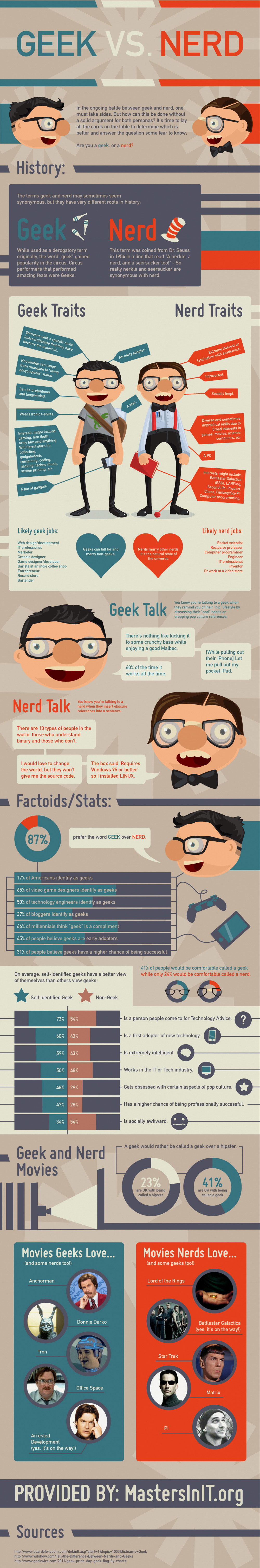 Understanding the Difference Between Geeks and Nerds [Infographic]