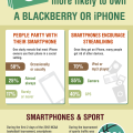Smartphones - Devoted Users