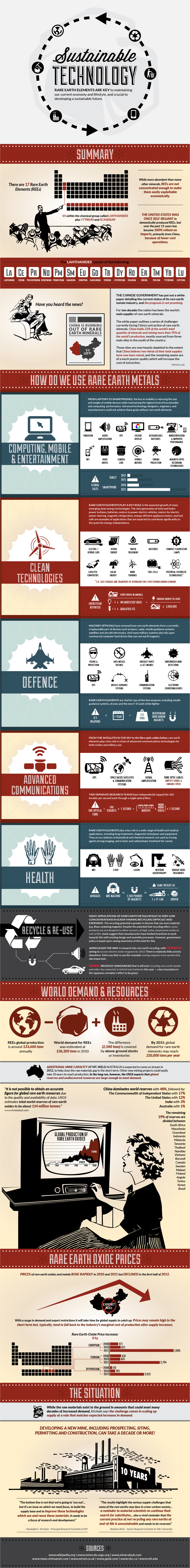 Sustainable Technology [Infographic]
