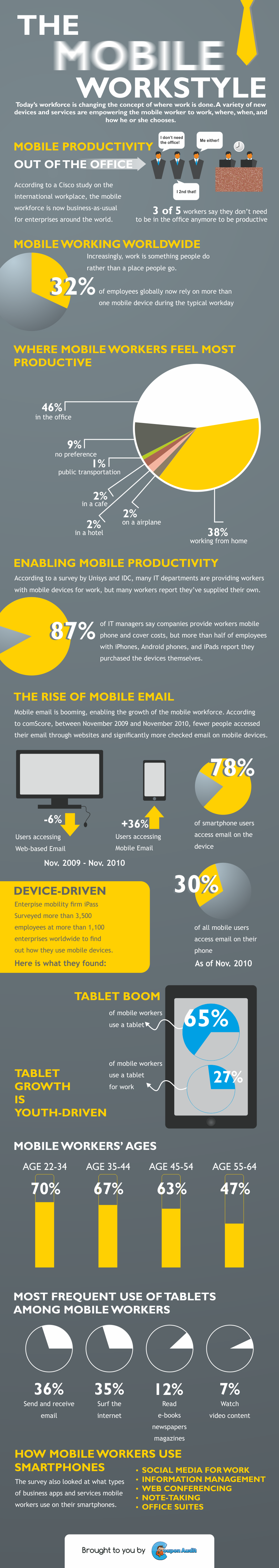 The Mobile Workstyle [Infographic]