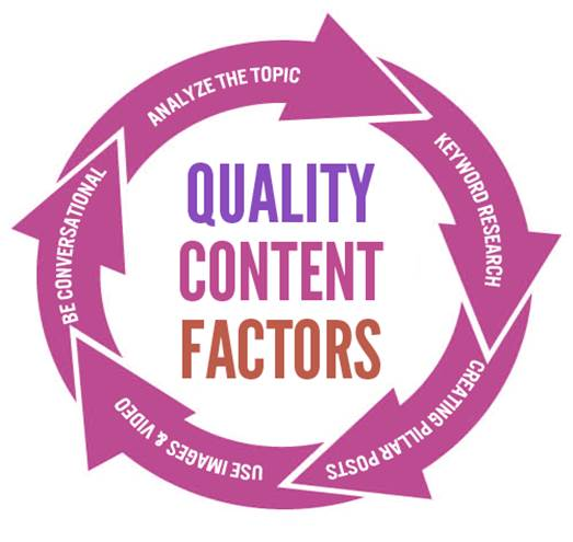 5 Exciting Steps To Create High Quality Content For Your Website