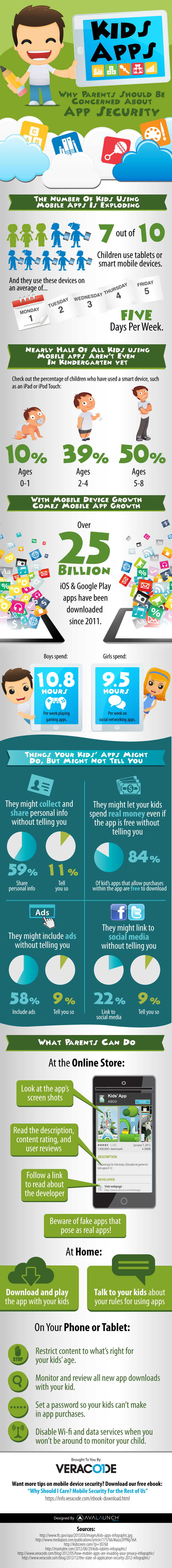 Kids Apps: Why Parents Should Be Concerned About App Security [Infographic]