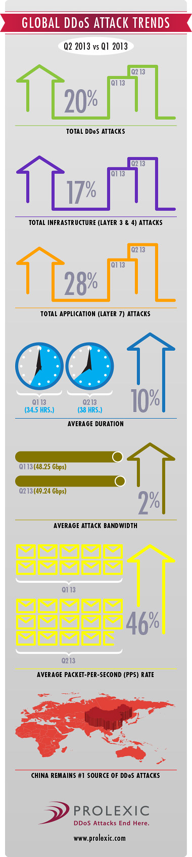 DDoS Attack Metrics for 2013 [Infographic]
