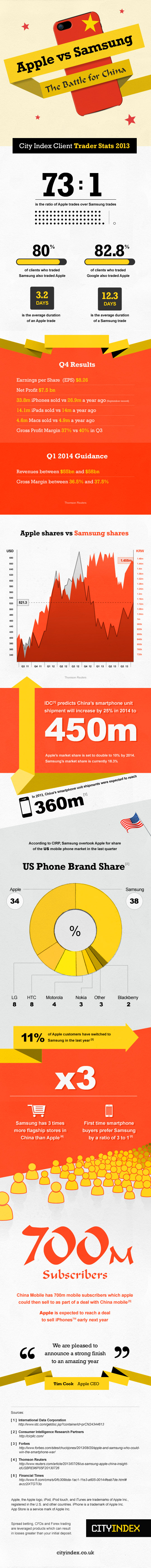 Apple vs. Samsung – The Battle for China [Infographic]