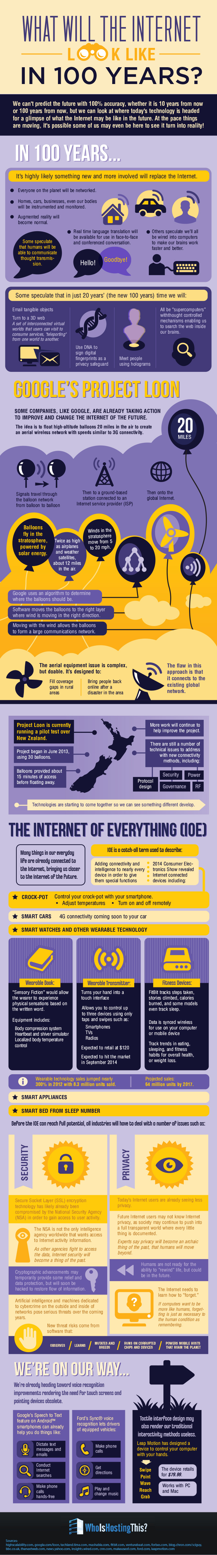 What Will the Internet Look Like in 100 Years? [Infographic]