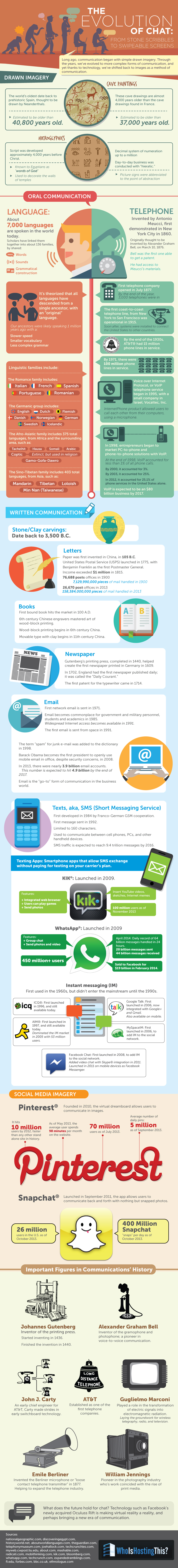 The Evolution of Chat [Infographic]