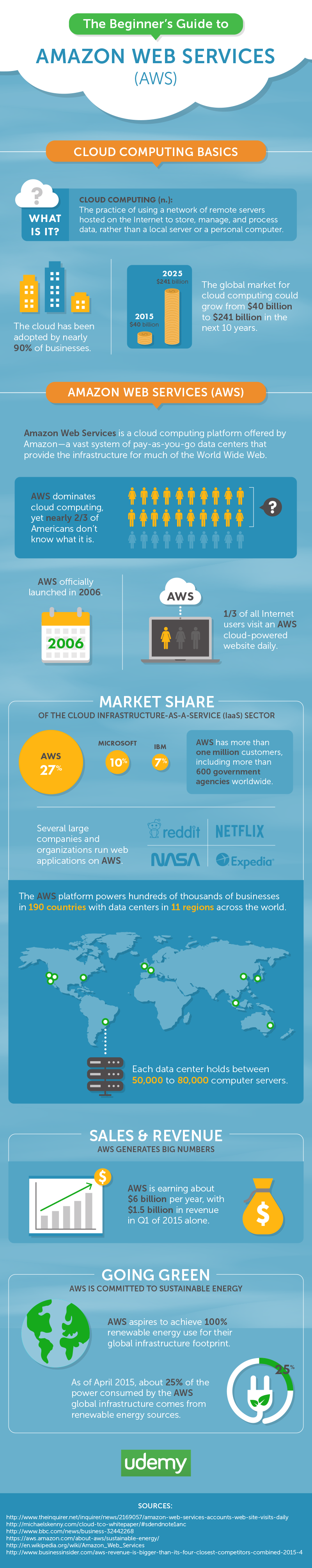 Beginner's Guide to Amazon Web Services [Infographic]