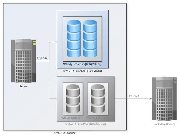 My Server - Plex Media Storage