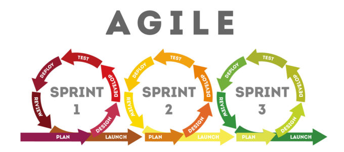 Utilizing Agile Performance Testing