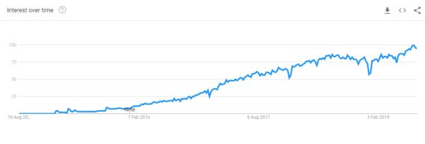 React Native Google Trend